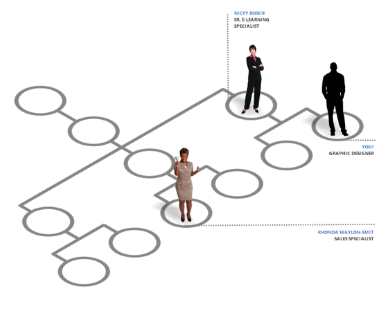 Storyline: Multidimensional Org Chart - E-Learning Examples - E ...