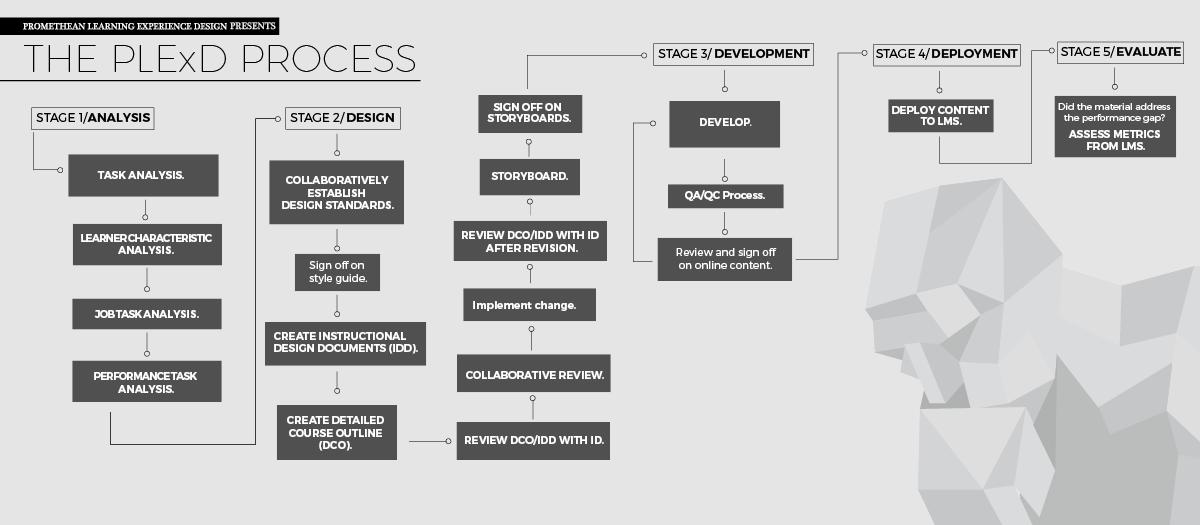 PLExD Process