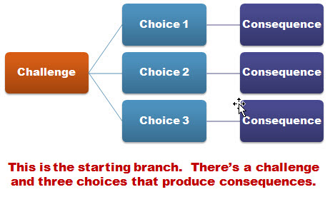 Build Branched E-Learning Scenarios in Three Simple Steps