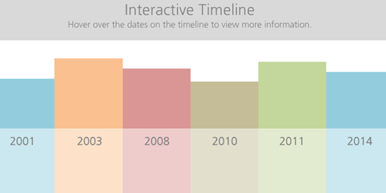 how i built an interactive timeline in powerpoint free download