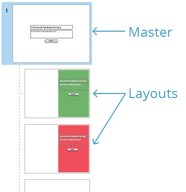 Each feedback master is a collection of layouts for various types of feedback.