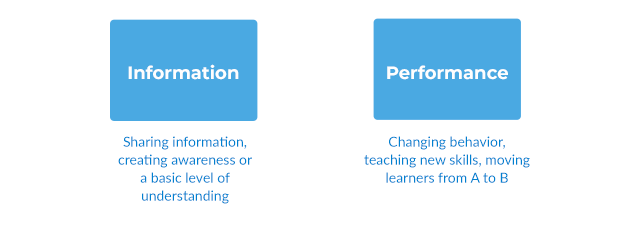 Information and Performance in E-Learning