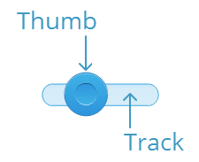Each slider has a track and a thumb that slides along the track.