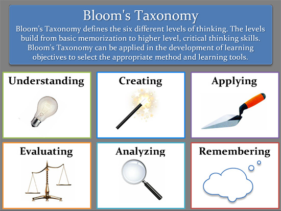 Bloom's Taxonomy Game