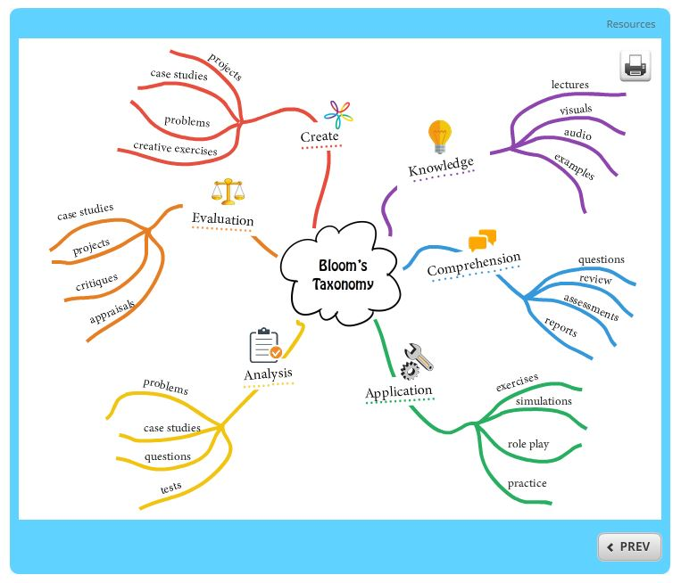 free mind map template building better courses discussions e