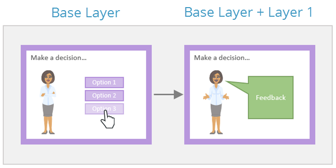 Illustration of layers in Articulate Storyline