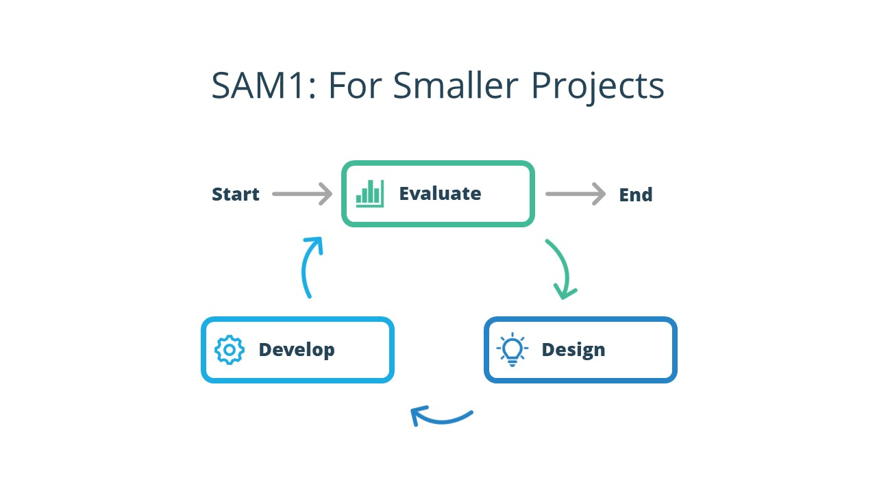 The SAM 1 model has three steps. You start in the Evaluate step, move to the Design step, and then shift to the Develop step. Once you