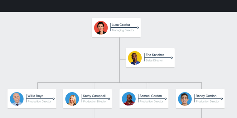 Interactive Org Charts in Online Training