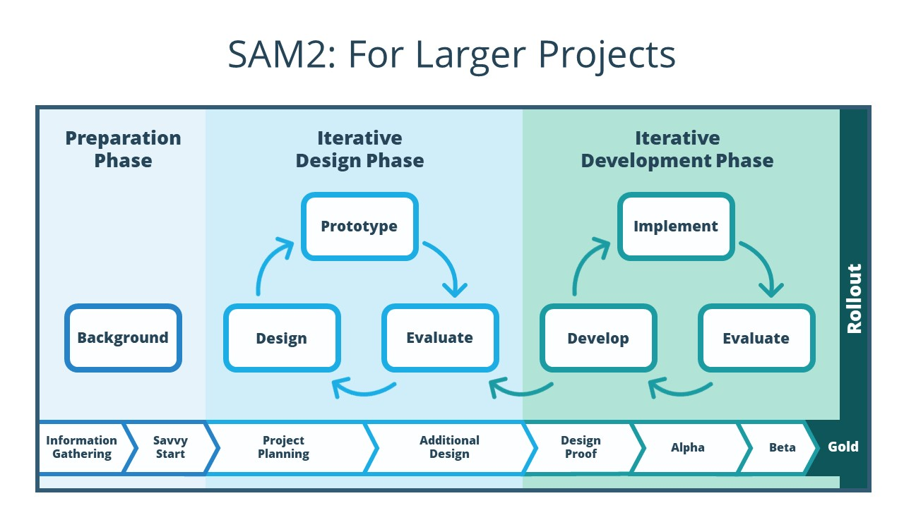 The SAM 2 model is more complex. In the preparation phase, you find out about the project background through Information Gathering and Savvy Start steps. Then you move to the Iterative Design Phase. This phase involves iterative loops where you prototype, evaluate, and design while also moving through Project Planning and Additional Design steps. Once that's complete, you move to the Iterative Development Phase. You work through iterative loops where you implement, evaluate, and develop (sometimes moving back to the design phase where necessary) while also moving forward with Design Proof, Alpha, Beta, and Gold steps. Once this process is complete, you then roll out your final project.