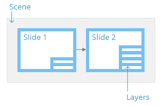Storyline 3 uses a hierarchical structure of scenes, slides, and layers to organize content.