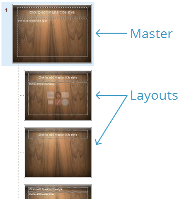 Each slide master is a collection of slide layouts.