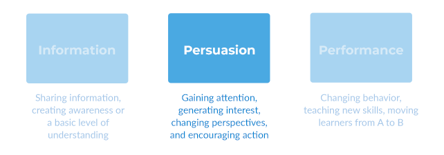 Persuasion in E-Learning