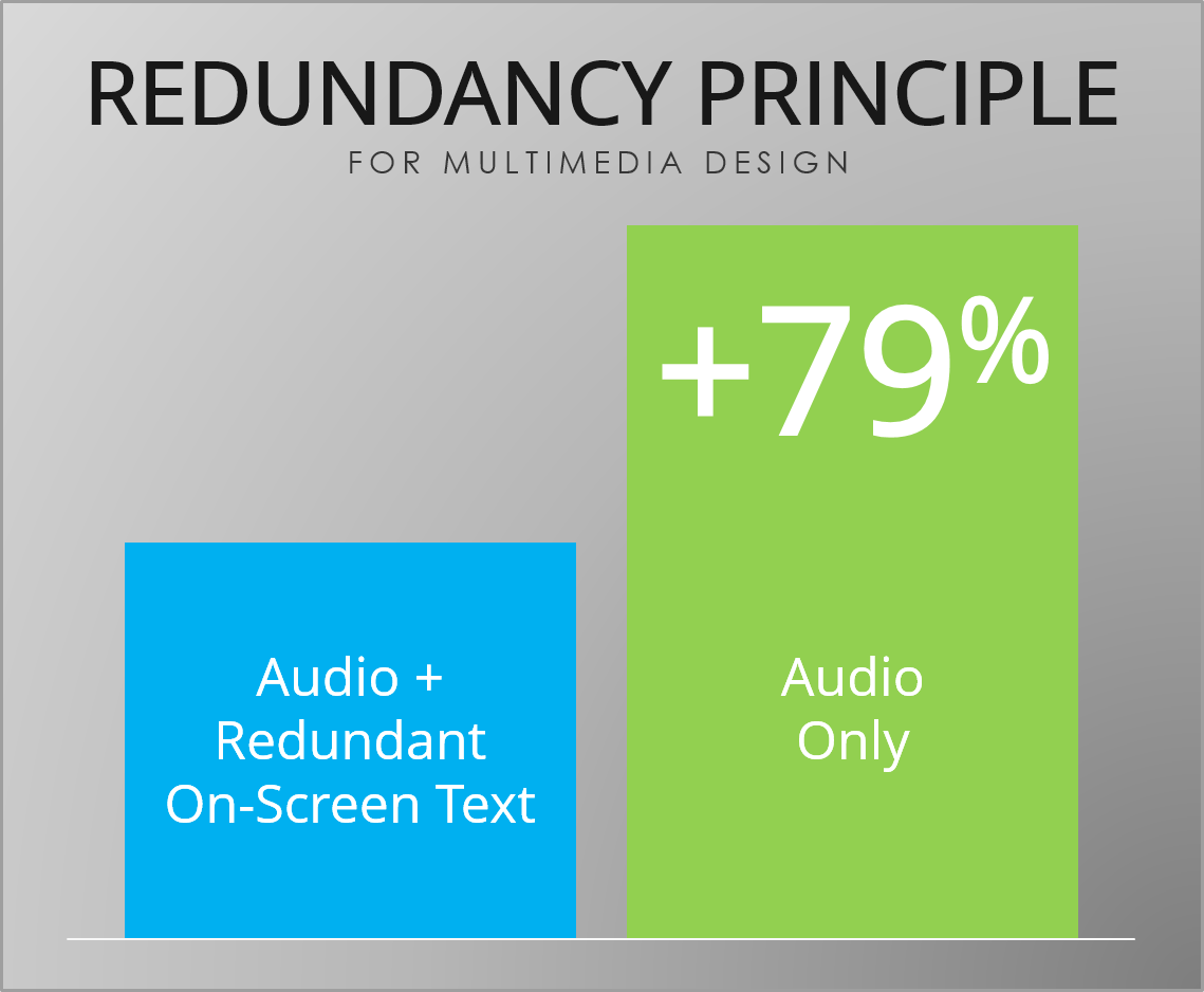 Redundancy Principle for Multimedia Design