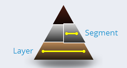 Layers and segments in pyramid interactions