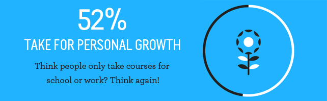 E-Learning for Personal Growth