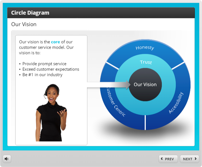 Example of circle diagram interaction in Articulate Engage 360