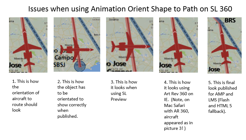 Object Orientation during various outputs