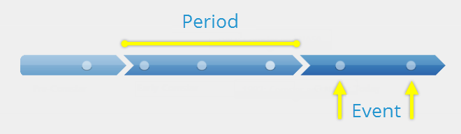 Periods and events in timeline interactions