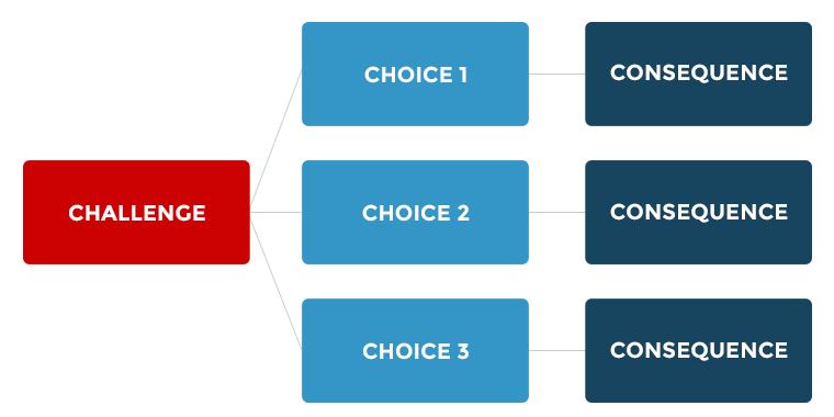 A Practical Model for Designing Scenarios